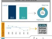 2014 Newport Beach Crime Statistics – Lowest in History